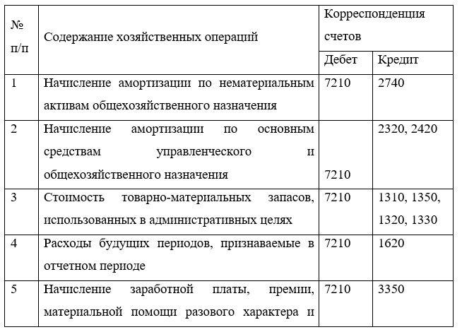 Корреспонденция счетов учета административных  расходов в ТОО «А.Г.П.»