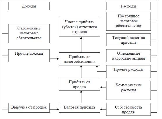 Рисунок 1 - Порядок формирования финансового результата ТОО «А.Г.П.»