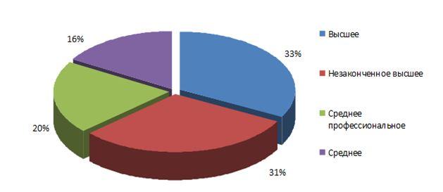 Характеристика кадрового состава организации по уровню образования