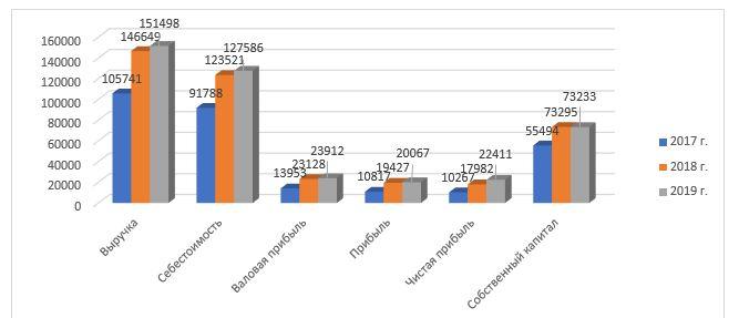 Динамика изменения основных технико-экономических показателей деятельности АО «Национальный центр нейрохирургии»