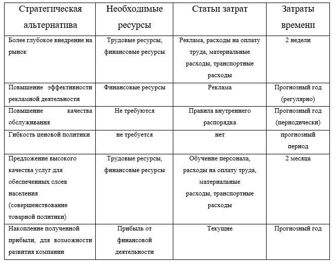 Возможности реализации стратегических альтернатив, АО «НЦН»