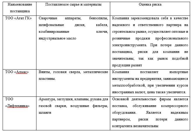 Анализ поставщиков ТОО «Парасат led technics»