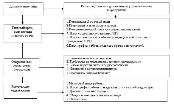 Схема управления КГП на ПХВ «Больница скорой медицинской помощи» города Семей УЗ ВКО