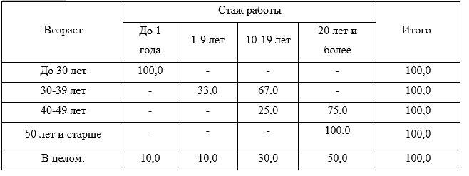 Распределение медицинских сестер разного возраста по стажу работы, %