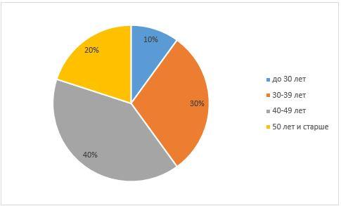 Распределение медицинских сестер по возрасту, %