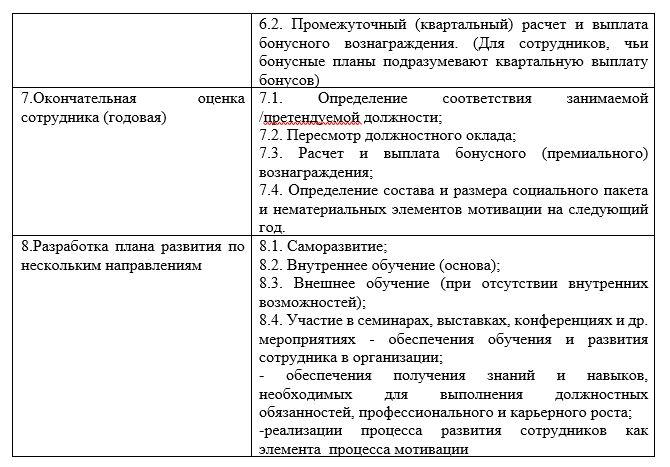 Декомпозиция  процессов оценки, мотивации и развития персонала