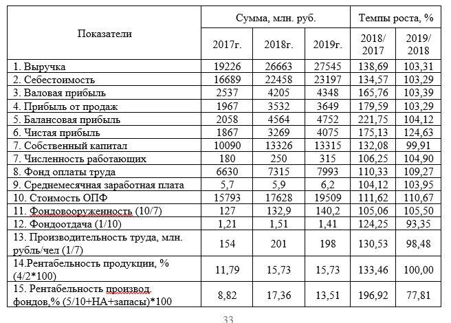 Основные технико-экономические показатели, характеризующие деятельность АО «ННЦ» за 2017-2019 гг.