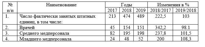 Численность персонала АО «Национальный Центр Нейрохирургии», г. Нур – Султан по категориям за 2017-2019 гг.