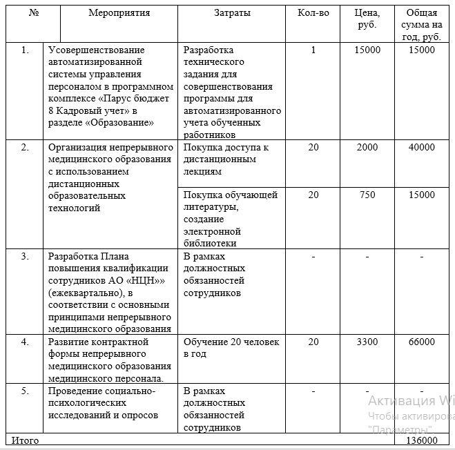 Общая сумма затрат на внедрение и реализацию модели непрерывного медицинского образования в АО «НЦН»