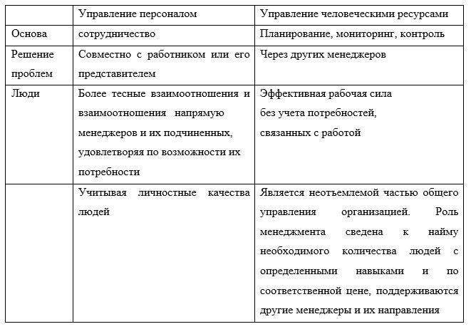 Сравнительная характеристика понятий «управление персоналом» и «управление человеческими ресурсами»