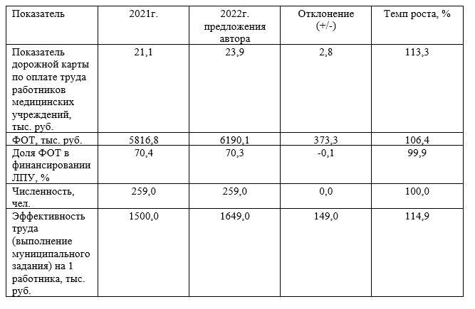 Расчет фонда оплаты труда работников химиотерапевтического отделения ТОО «Национальный научный онкологический центр» на основе новых стимулирующих выплат