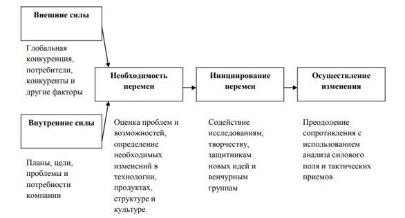 Общая модель планирования изменений в ТОО «Национальный научный онкологический центр»