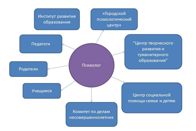 Схема взаимодействия психолога  со специалистами данной и других организаций
