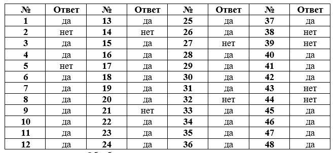 – Результаты тестирования по методике «Самооценка структуры темпера-мента»
