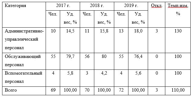 Оценка персонала предприятия ТОО «WOW Visa» в разрезе категорий за 2017–2019 годы