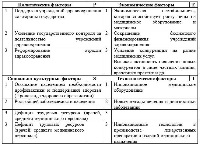 PEST-анализ ГКП на ПХВ «Городская поликлиника №1» г. Нур-Султан