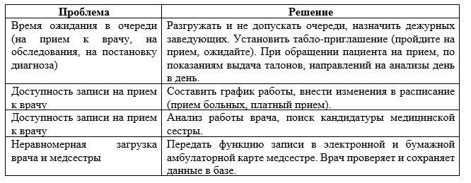 Предложения по устранению недостатков по качеству и доступности медицинских услуг ГКП на ПХВ «Городская поликлиника №1» г. Нур-Султан