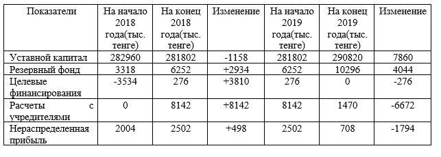 анализ наличия и движения собственных оборотных средств ГКП на ПХВ «Городская поликлиника №1» акимата города Нур-Султан