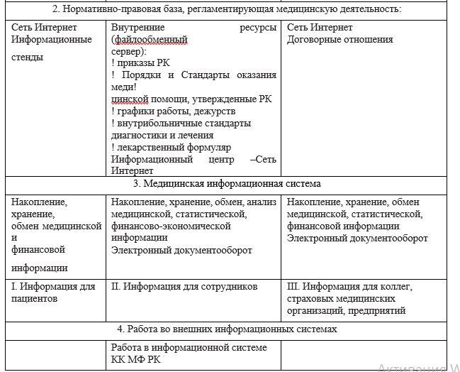 ГКП на ПХВ «Городская поликлиника №1» акимата города Нур-Султан.