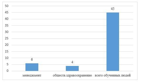 Повышение квалификации по специальностям к 2017г. в АО «Национальный центр нейрохирургии» г. Астана