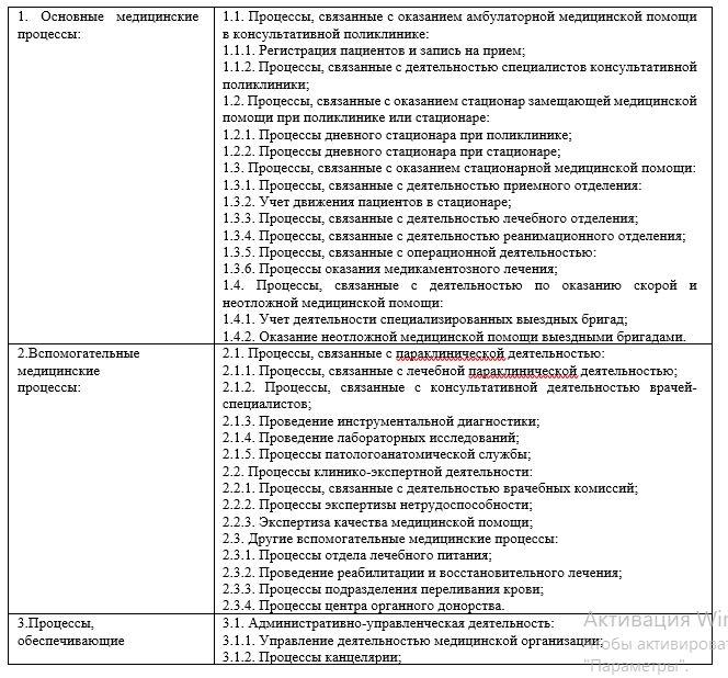 Классификация основных бизнес-процессов АО «Национальный центр нейрохирургии» г. Астана