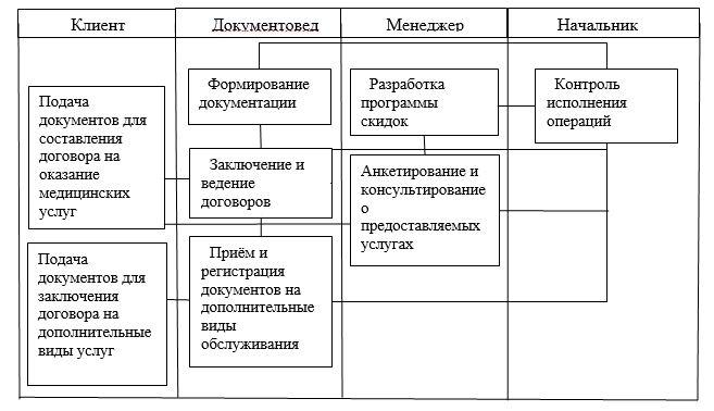 Сценарий функционирования отдела по работе с клиентами
