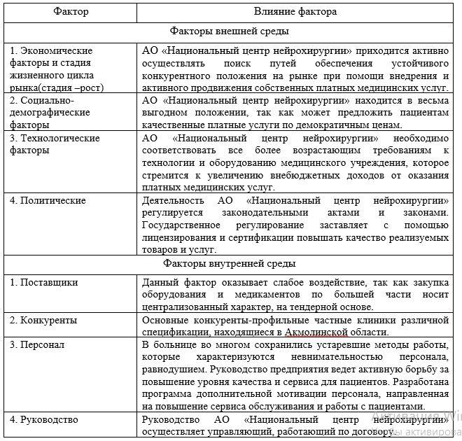 Влияние факторов внутренней и внешней среды на деятельность АО «Национальный центр нейрохирургии»