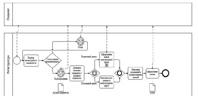 Модель бизнес-процесса «запись на прием» до внедрения АИС