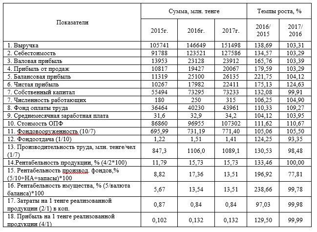 Основные технико-экономические показатели, характеризующие деятельность АО «Национальный центр нейрохирургии» за 2015-2017 гг.