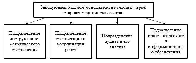 Структура отдела менеджмента качества в АО «Национальный центр нейрохирургии»
