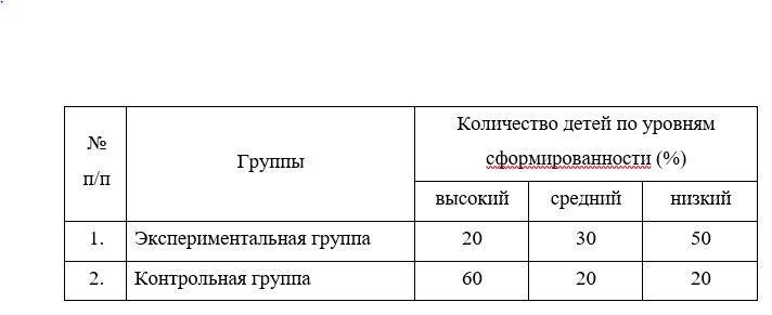 Количественные результаты исследования по методике Ганошенко Н.И., Юркевич В.С.  «Сказка»»