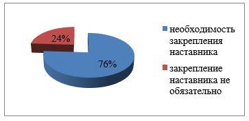 Показатели мнения медсестер о необходимости закрепления наставника
