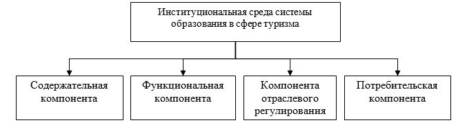 Компоненты институциональной среды системы образования в сфере туризма