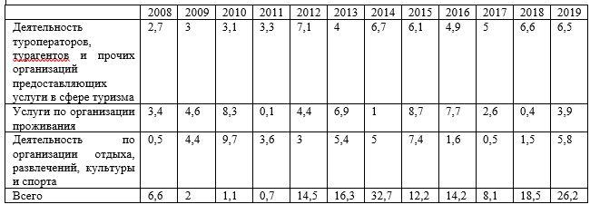 Число занятых в туристкой отрасли РК за период 2008-2019 гг.