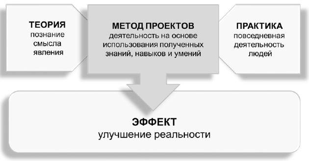 Метод проектов в подготовке бакалавров туризма в Казахстане