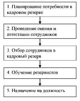 Процесс формирования кадрового резерва в гостинице «Металлург»