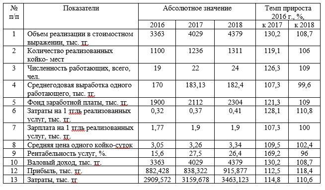 Основные технико-экономические показатели деятельности гостиницы «Металлург»
