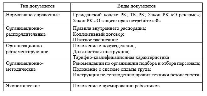 Классификация нормативно-методических документов ТОО «КААД-СТРОЙ»