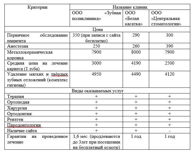 сравнительная характеристика основных конкурентов ООО «Зубная поликлиника»