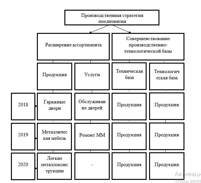 Дерево целей ООО «ЧМЗ»