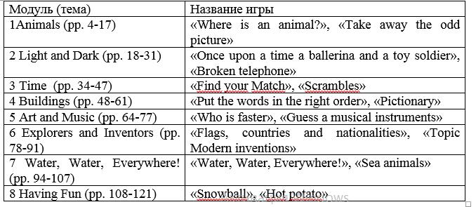 Игры для курса «Smiles for Kazakhstan - 3»