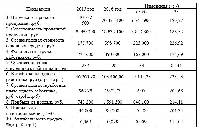 Основные экономические показатели работы ООО «ДИАД»