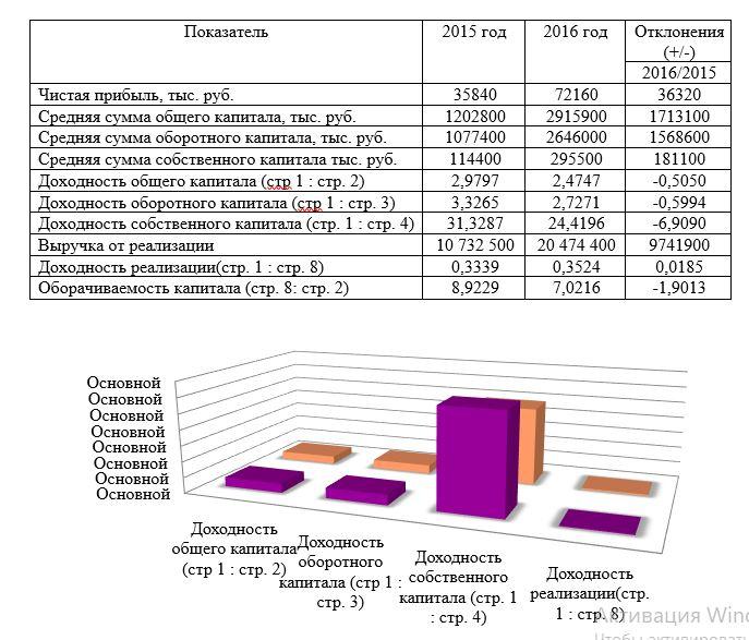 Анализ доходности капитала ООО «ДИАД» за 2015-2016 года