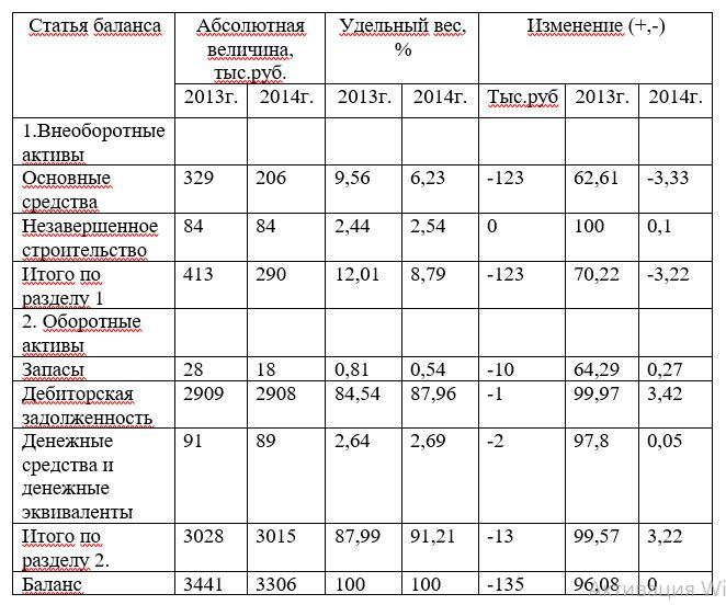 «Анализ состава, структуры и динамики активов ООО «Контакт Энерго»» за 2014г.