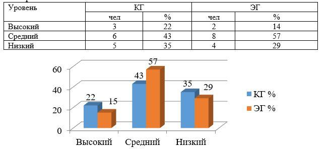 Показатели анализа успеваемости КГ и ЭГ на входном тестировании