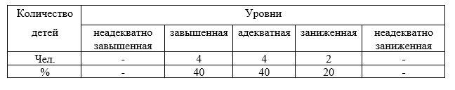 Распределение детей по уровню развития самооценки по методике «Лесенка» В.Г. Щур