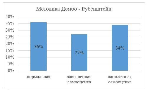 Результаты исследования по методике Дембо–Рубенштейн