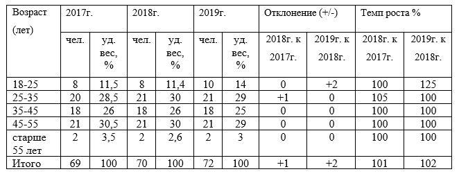 Динамика и структура персонала ТОО «WOW Visa» по возрасту за период 2017-2019гг., чел.