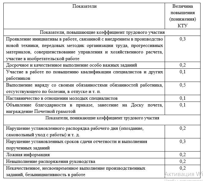 Список показателей увеличения и снижения коэффициента трудового участия, проект 2021 г.