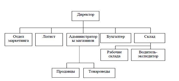 Организационная структура ТОО «NR-Trade»